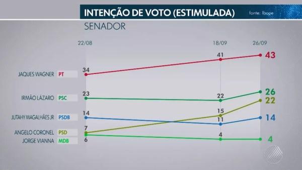 Pesquisa Ibope para senador na Bahia em 26/09  — Foto: Reprodução/TV Globo