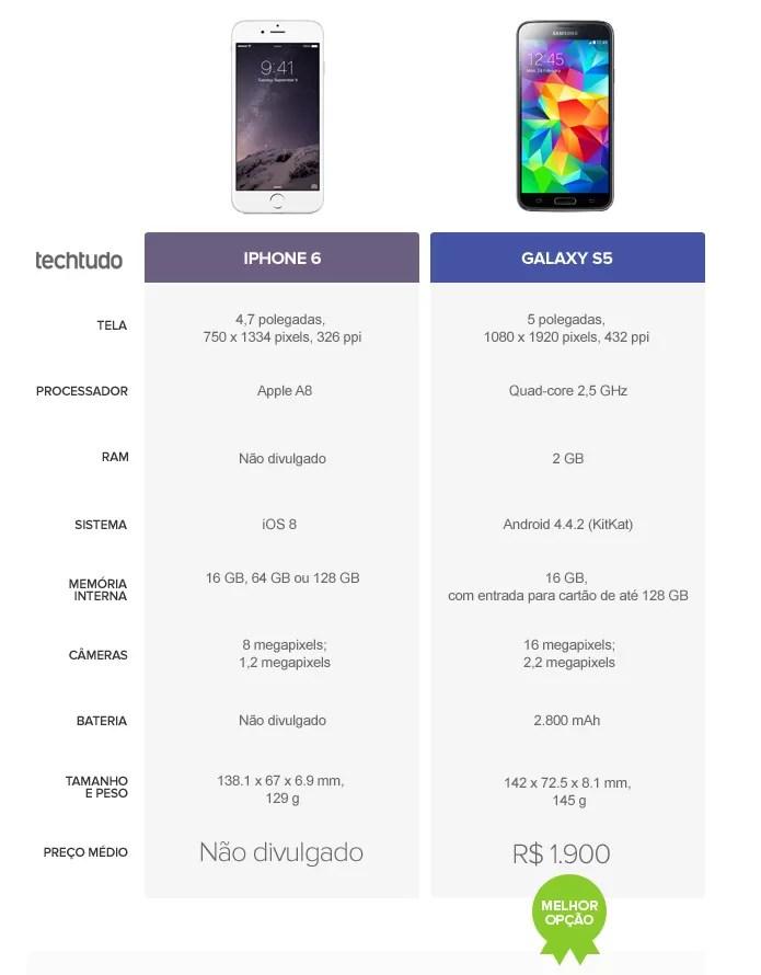 Tabela comparativa de especificações entre iPhone 6 e Galaxy S5 (Foto: Arte/TechTudo)