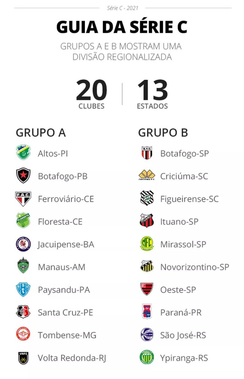 Grupos da Série C de 2021 — Foto: Arte/ge