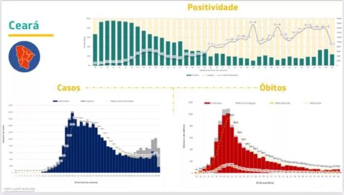 Gráfico divulgado pelo governador Camilo Santana mostra aumento nos casos de Covid-19 nas últimas semanas, após um período de quedas seguidas — Foto: Governo do Estado/Reprodução