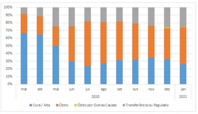 Taxa de mortalidade de pacientes com Covid-19 em Hospital de Sinop — Foto: Observatório Social de MT