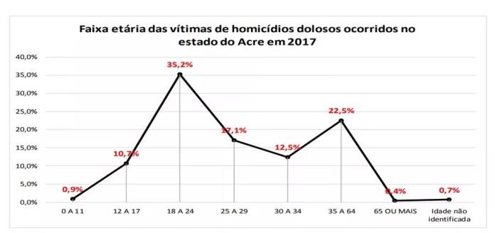 O observatório aponta ainda que as principais vítimas dos crimes têm entre 18 a 24 anos (Foto: Divulgação/MP-AC)