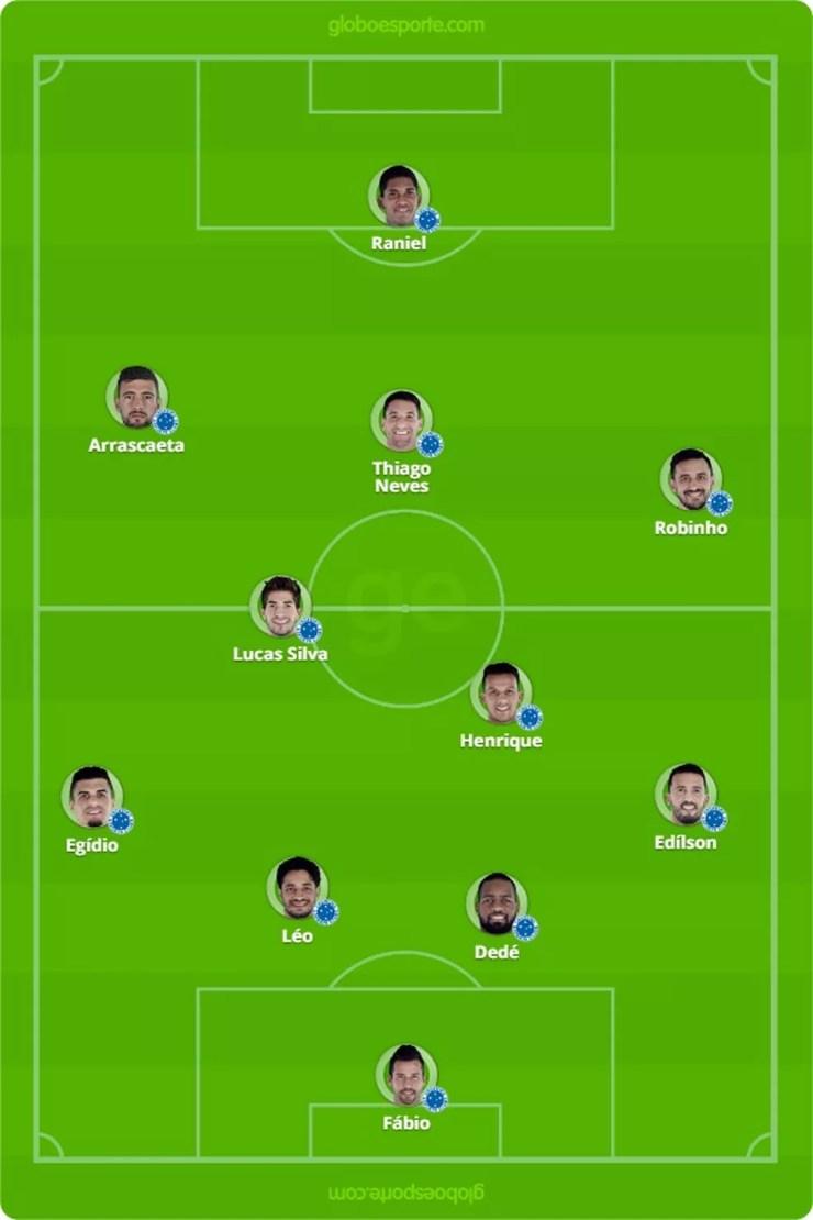Provável escalação do Cruzeiro para o jogo contra o Palmeiras — Foto: GloboEsporte.com