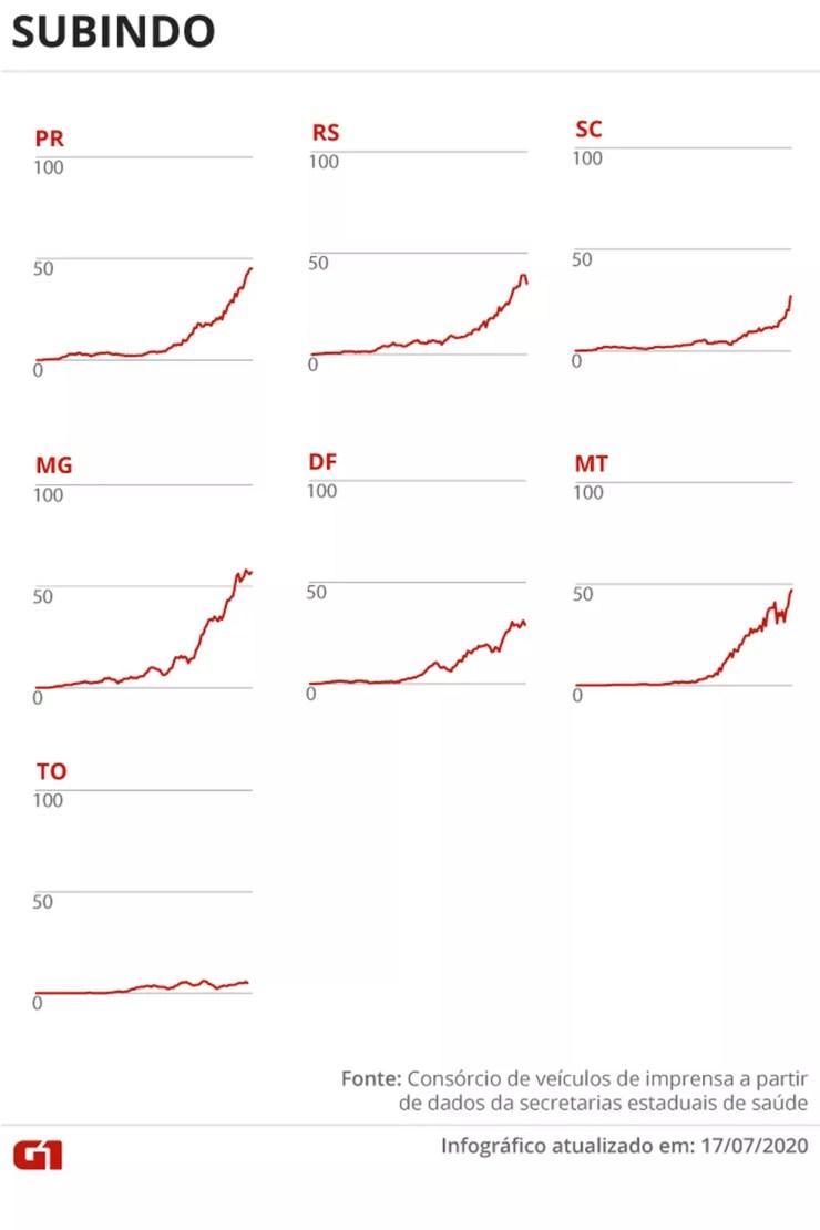 Estados com média móvel de óbitos subindo 17/07  — Foto: Juliane Souza/G1