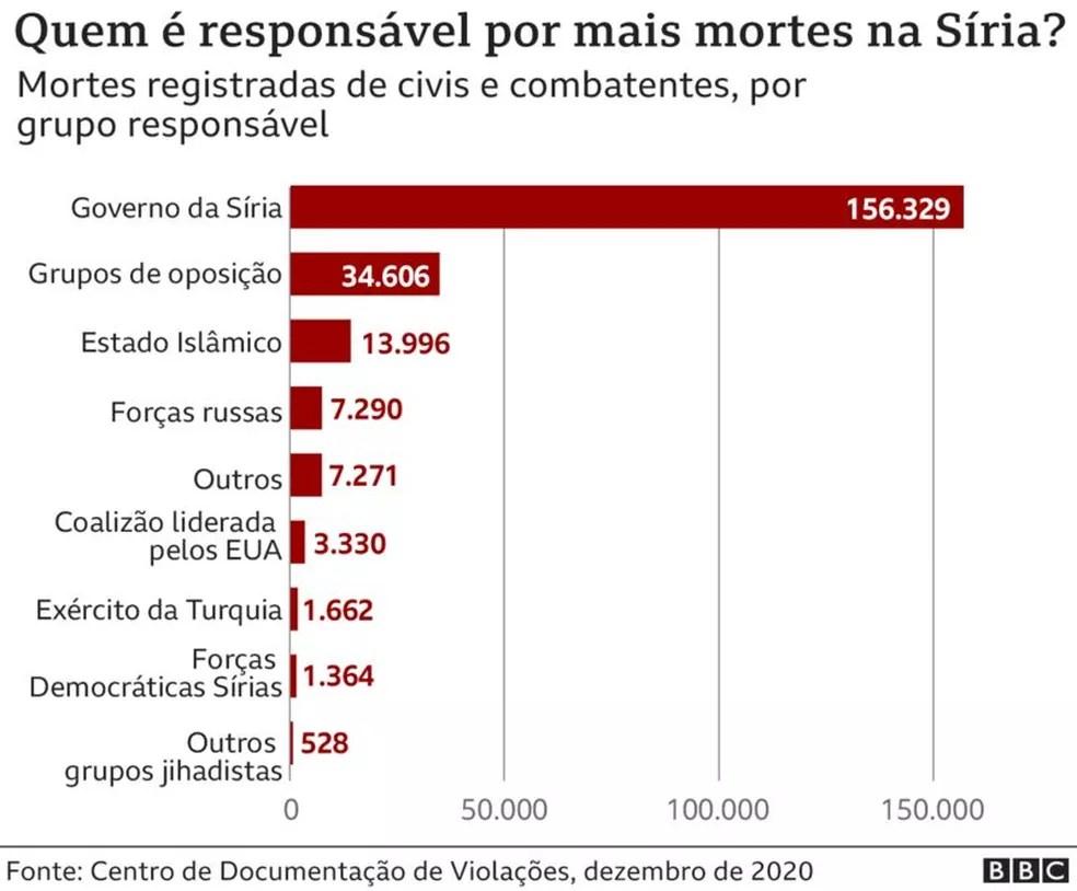 Quem é responsável por mais mortes na Síria? — Foto: BBC