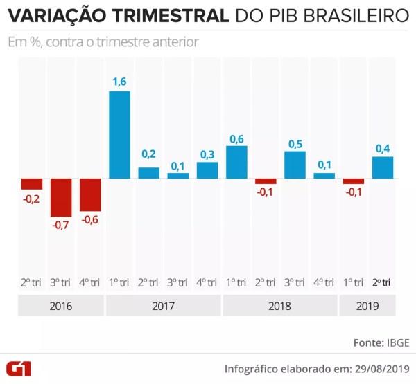 Variação trimestral do PIB — Foto: Rodrigo Sanches/G1