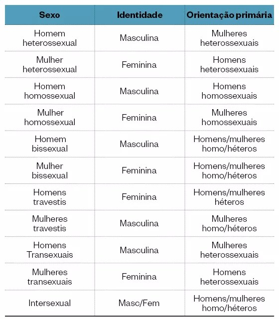 Tabela sobre os 11 sexos (Foto: época )