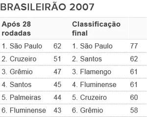 Tabela - G6 Brasileirão 2007 (Foto: Futdados / Globoesporte.com)