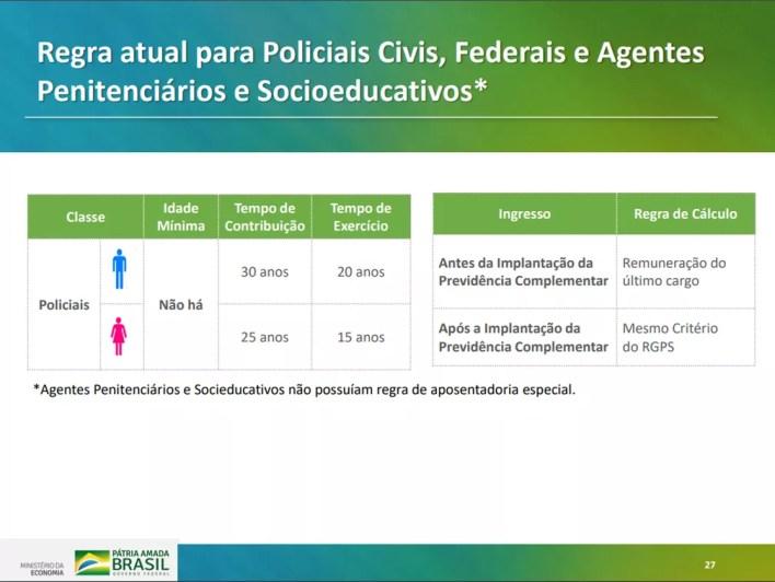 Regra atual para policiais e agentes penitenciários e socioeducativos — Foto: Reprodução/Ministério da Economia