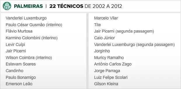 Info_TECNICOS-PALMEIRAS_2002-2012 (Foto: infoesporte)