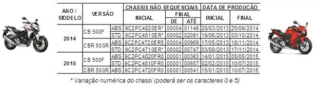 hondarecall - Honda faz recall de 9.801 unidades de CB 500F e CBR 500R no Brasil