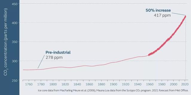 Registros derivados de medições de gelo mostram que a concentração global média de CO2 na atmosfera de 1750 a 1800 foi de cerca de 278 ppm. Acima, gráfico mostra níveis atmosféricos de CO2 no intervalo 1700–2021.  (Foto: Met Office)