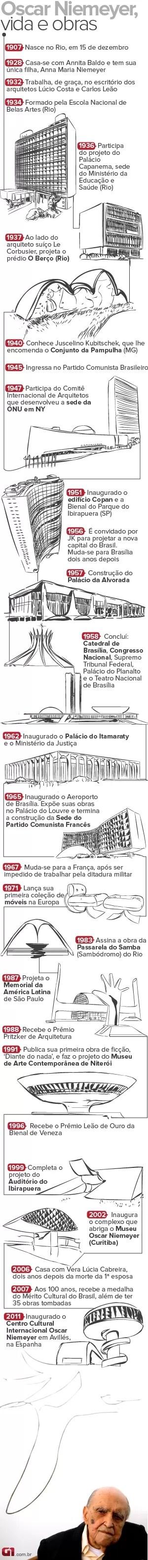 VALE ESTE Vida e Obras de Niemeyer (Foto: Arte/G1)