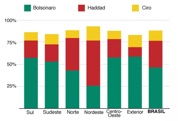 Votos de Bolsonaro, Haddad e Ciro por regiões do país — Foto: BBC