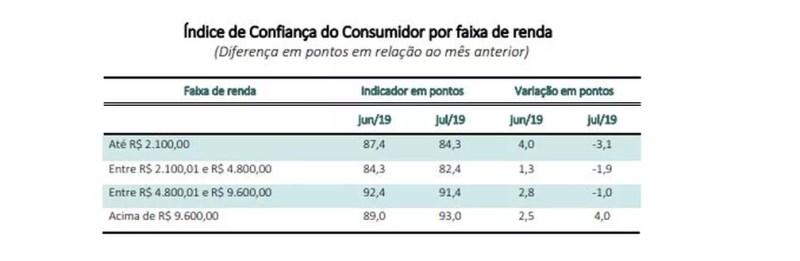 Confiança do consumidor por faixa de renda — Foto: Reprodução