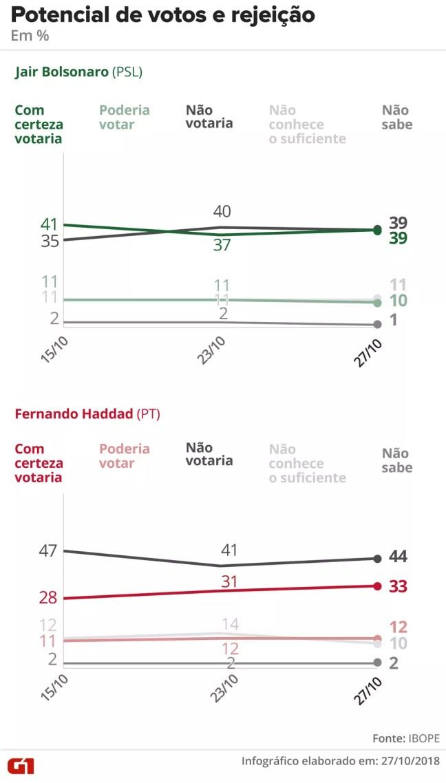 Pesquisa Ibope - 27-10 - rejeição no segundo turno da eleição presidencial — Foto: Arte/G1