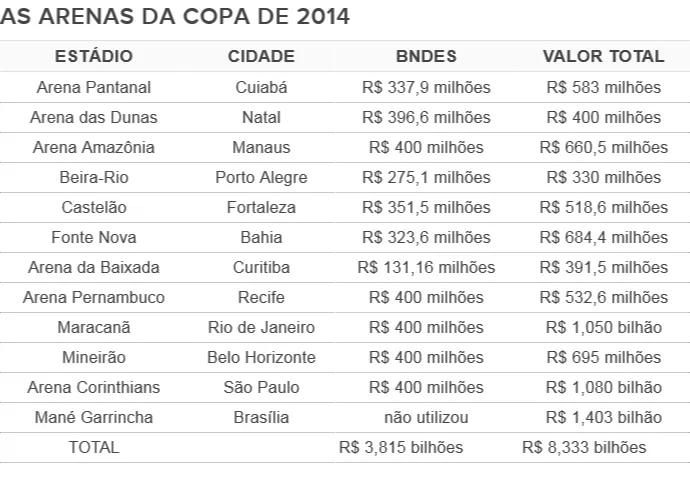 Tabela - valores estádios da Copa (Foto: Reprodução)