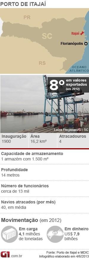 Porto - Itajaí (Foto: Arte/G1)