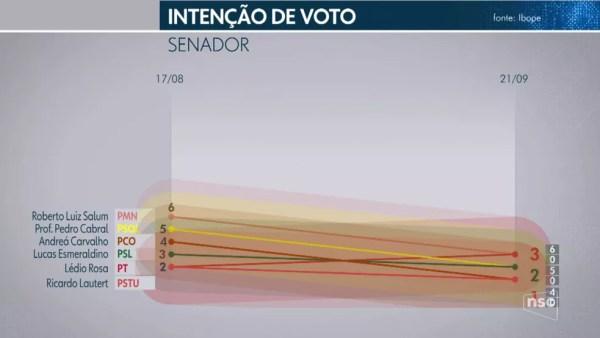 Pesquisa Ibope para senador em Santa Catarina em 21/09 — Foto: Reprodução/TV Globo