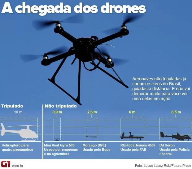 A chegada dos drones (Foto: Editoria de Arte / G1)