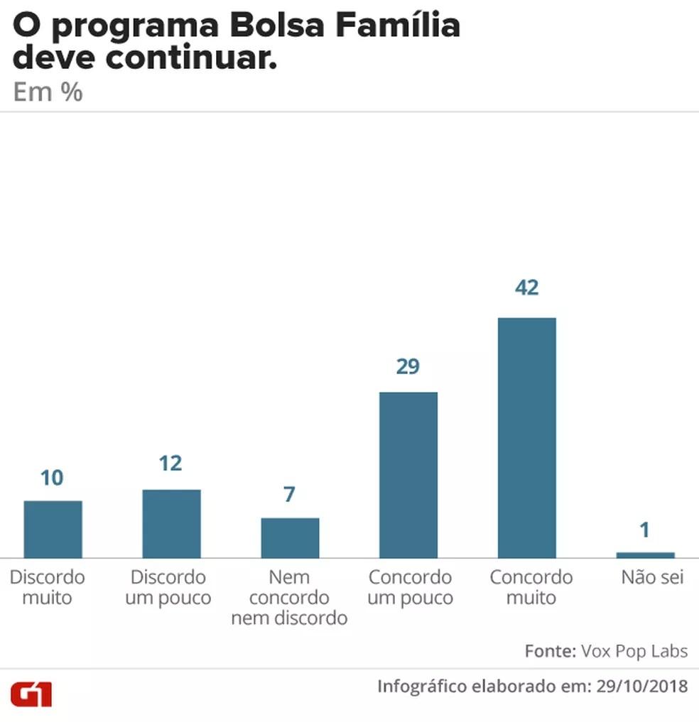 Bolsa Família, geral — Foto: G1