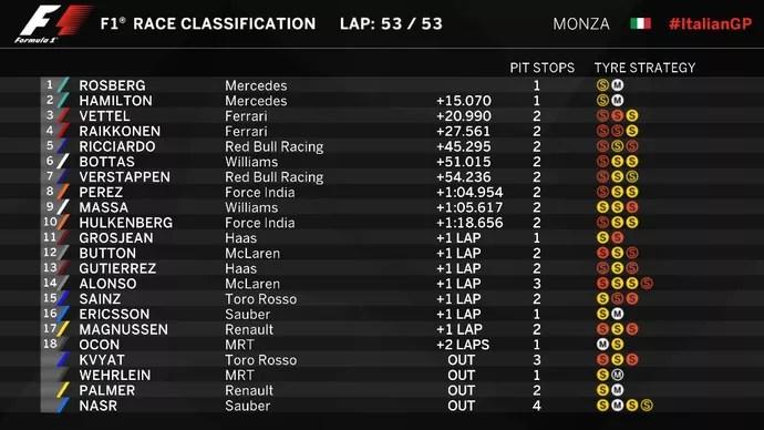 Resultado do GP da Itália (Foto: Divulgação)