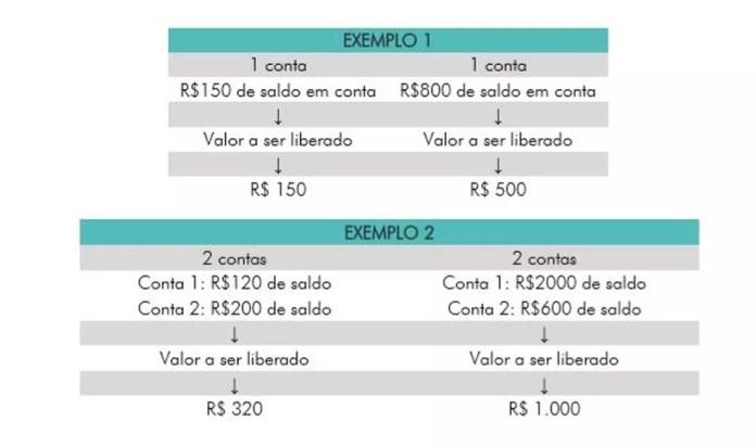 Exemplos de saques de até R$ 500 por contas do FGTS  — Foto: Reprodução/Caixa