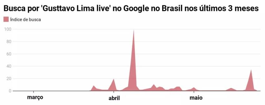 O número não é o total de buscas, mas um índice comparativo — Foto: Fonte: Google Trends