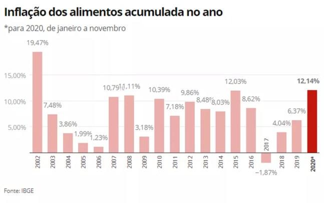 Inflação dos alimentos no acumulado do ano — Foto: Economia G1