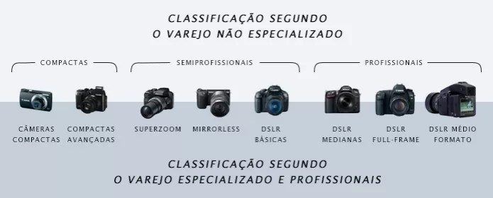 Varejo não especializado utiliza classificação confusa de câmeras (Foto: Reprodução/Adriano Hamaguchi) (Foto: Varejo não especializado utiliza classificação confusa de câmeras (Foto: Reprodução/Adriano Hamaguchi))