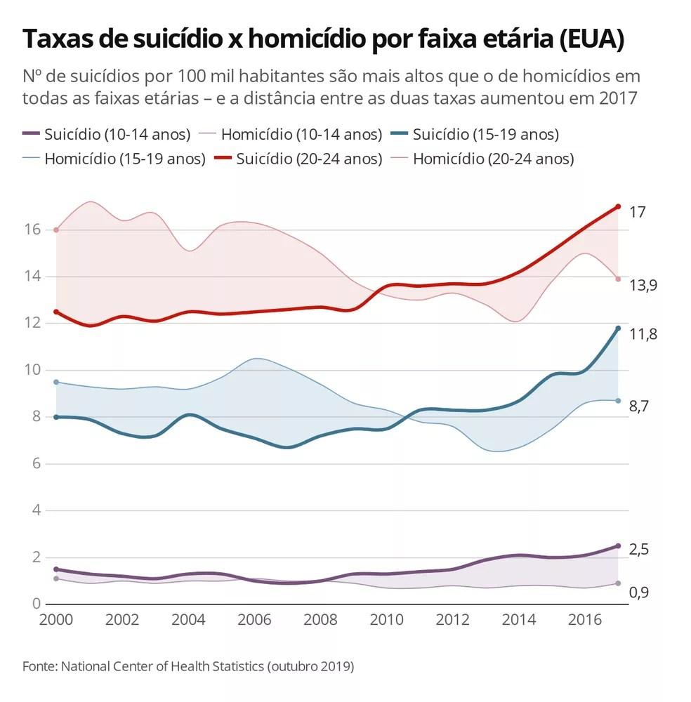 Gráfico mostra a variação nas taxas de suicídio e homicídio desde 2000 nos EUA para cada faixa etária do estudo — Foto: Ana Carolina Moreno/G1