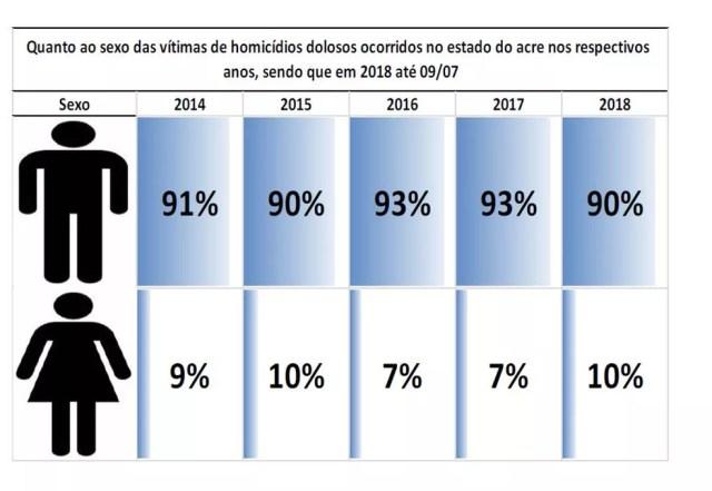 Maioria das vítimas de homicídios dolosos são homens, segundo relatório (Foto: Reprodução/MP-AC)