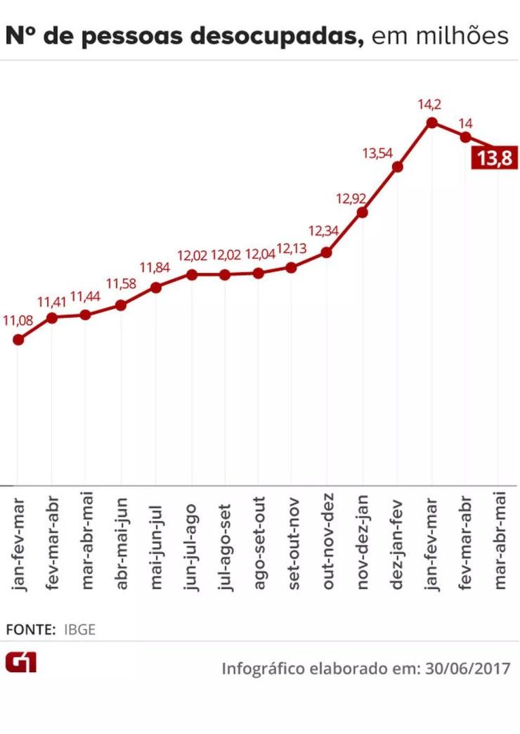 Número de desocupados, segundo o IBGE (Foto: Editoria de Arte/G1)