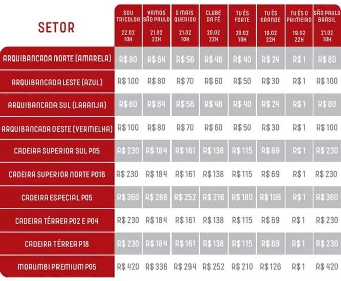 Preços dos ingressos para sócio-torcedores do São Paulo — Foto: Reprodução