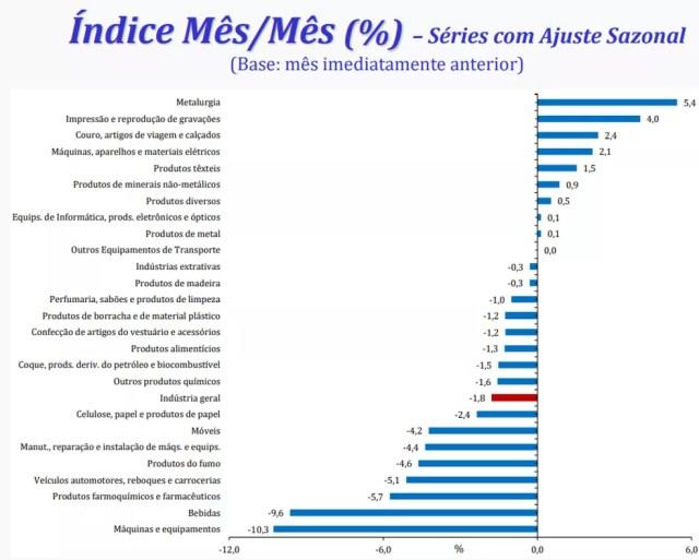 16 dos 26 ramos industriais recuam em setembro na comparação com agosto — Foto: Divulgação