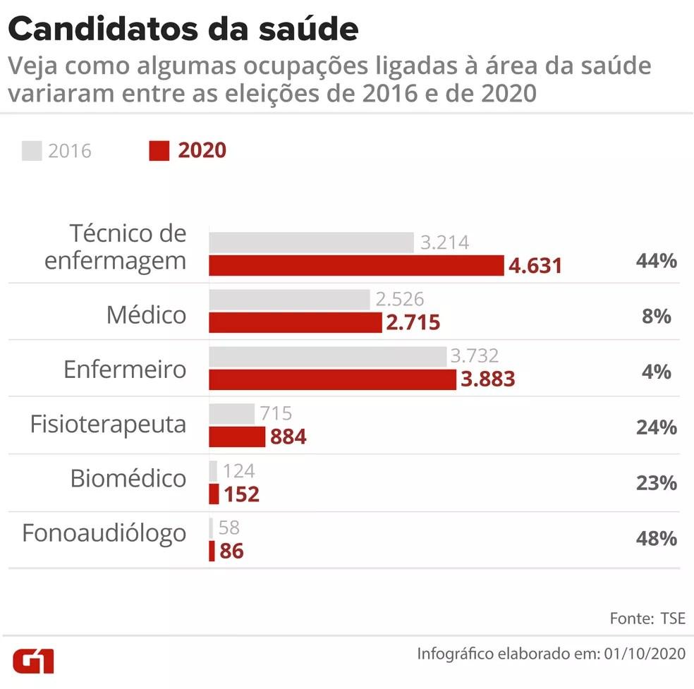 Veja como algumas ocupações ligadas à área da saúde variaram entre as eleições de 2016 e de 2020 — Foto: Fernanda Garrafiel/G1