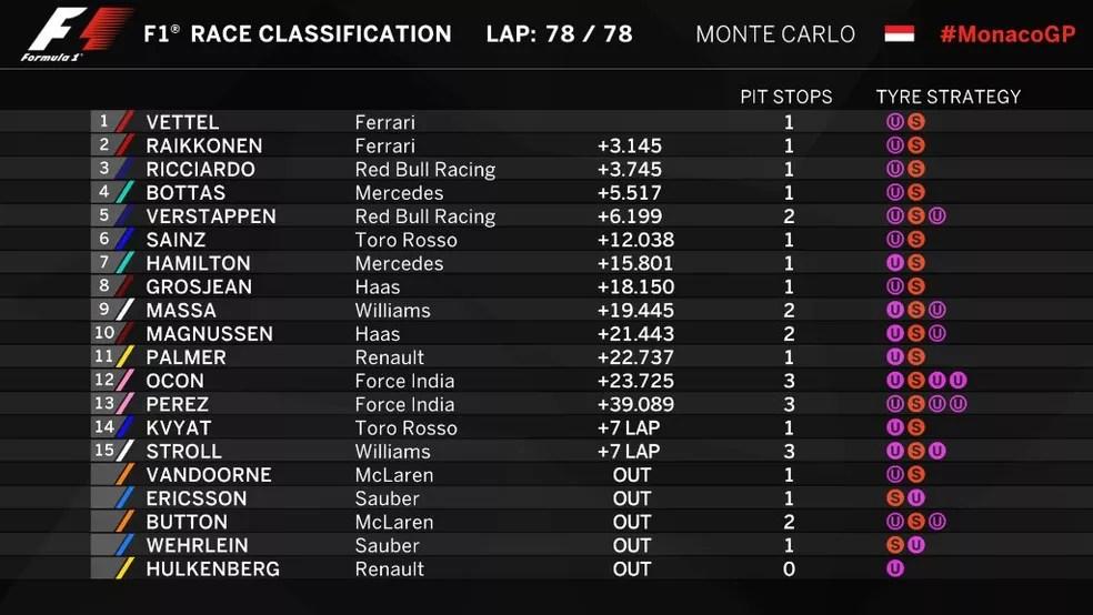 Classificação final - GP de Mônaco (Foto: Reprodução/Twitter)
