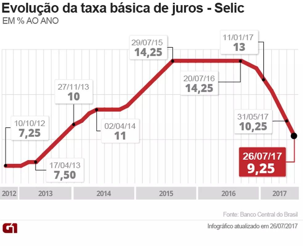 Imagem mostra a trajetória da taxa Selic nos últimos anos (Foto: Arte/G1)