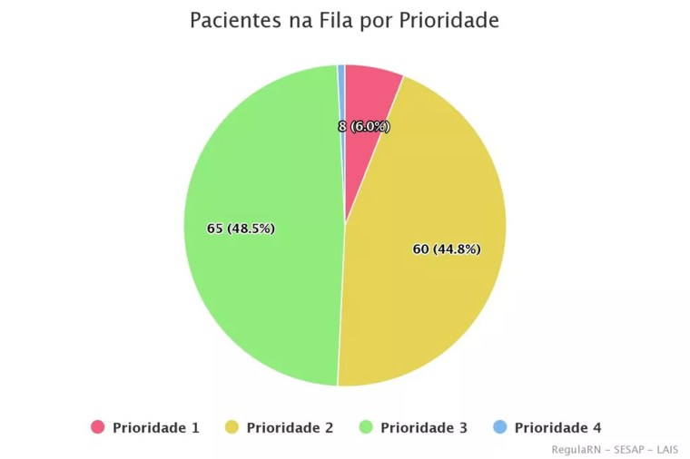 Pacientes na fila de regulação: os de prioridades 1 e 2 necessitam de internação em UTIs — Foto: Regula RN