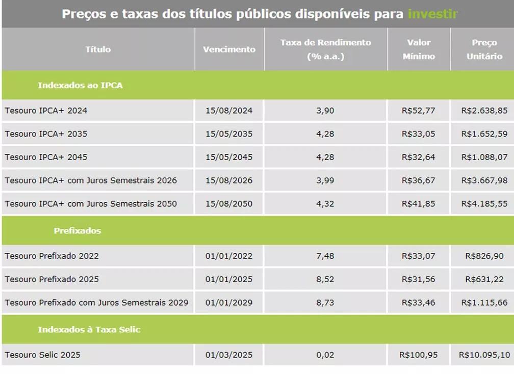 Títulos oferecidos pelo Tesouro Direto na terça-feira (14) — Foto: Reprodução