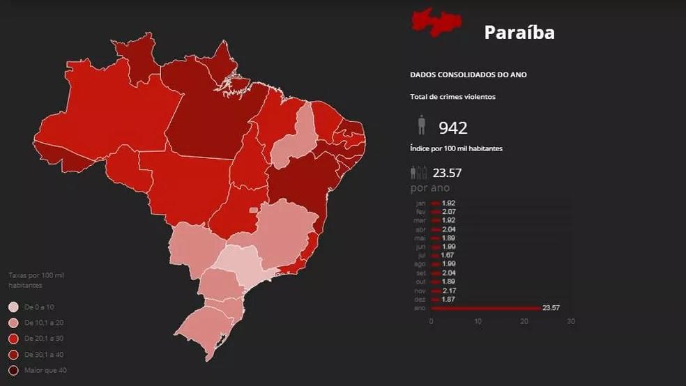 monitor da violencia 2019 - MENOS MORTES NA PARAÍBA: Número de assassinatos em 2019 continua em queda e é o menor dos últimos 9 anos