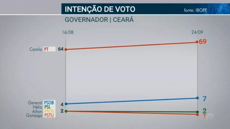 Ibope governador - Ceará — Foto: TV Verdes Mares/Reprodução