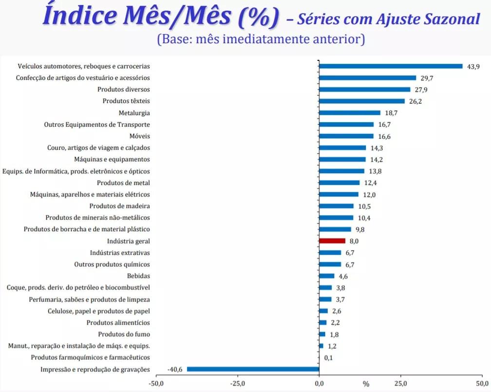 Produção industrial em julho, por ramos pesquisados — Foto: Divulgação/IBGE