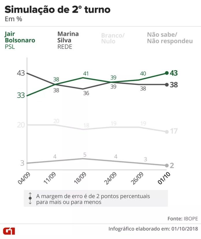 Pesquisa Ibope – 1º de outubro – simulação de 2º turno entre Bolsonaro e Marina. — Foto: Arte/G1