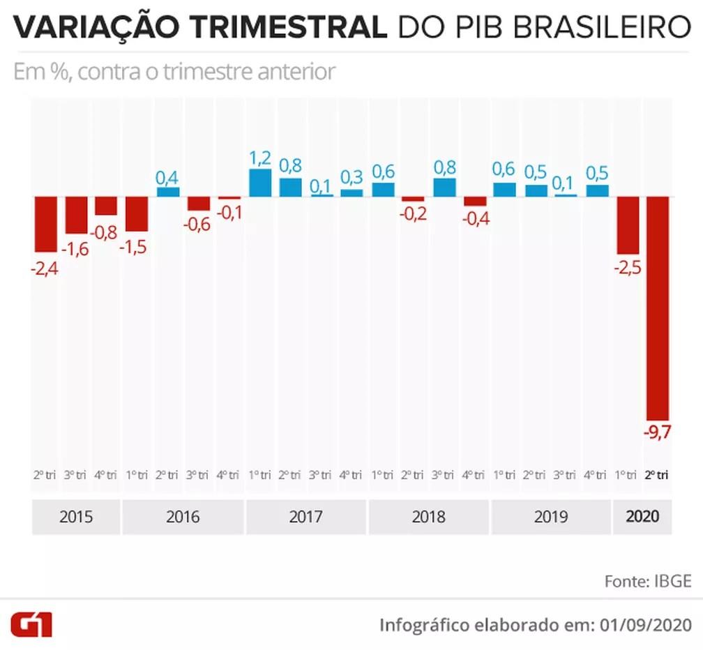 Variação trimestral do PIB desde 2015 — Foto: Juliane Souza/G1