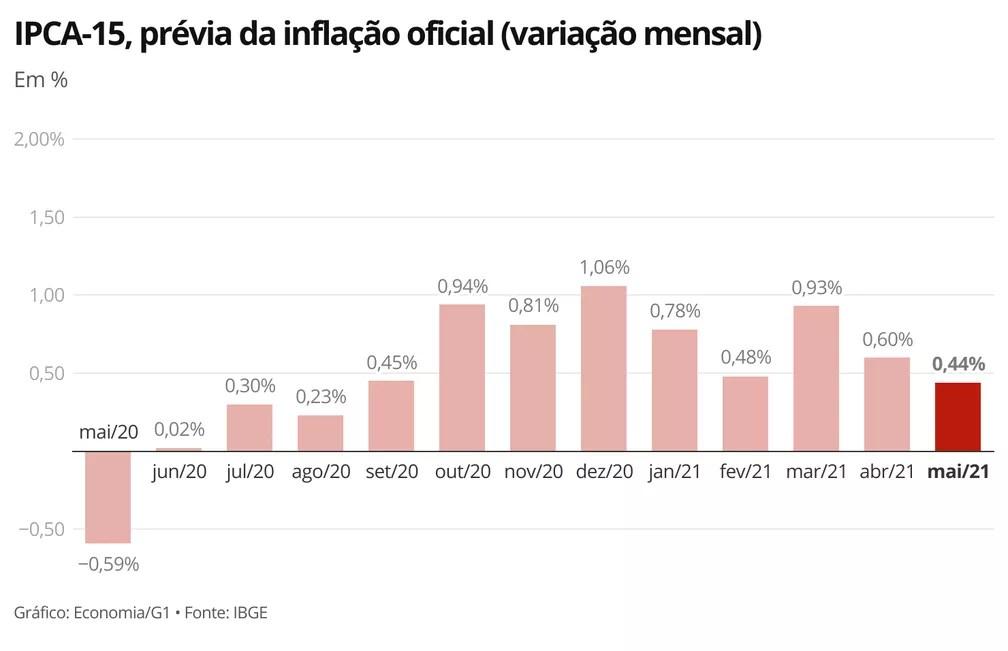 Prévia da inflação de maio ficou em 0,44% — Foto: Economia/G1