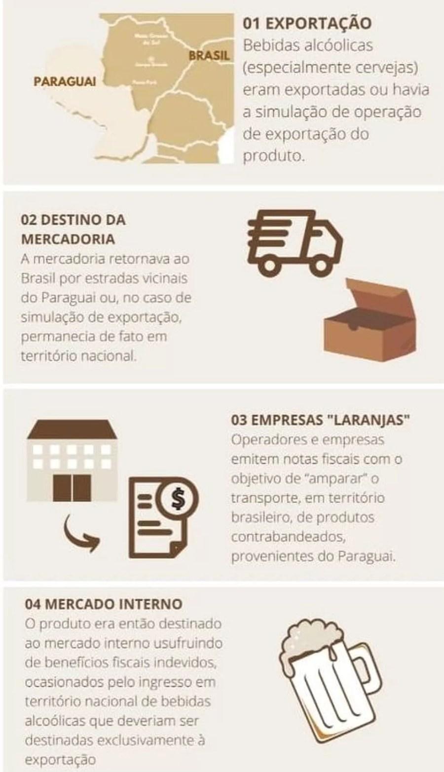 Arte mostra como funciona esquema de contrabandistas de cerveja e outras bebidas alcoólicas — Foto: Receita Federal/Divulgação