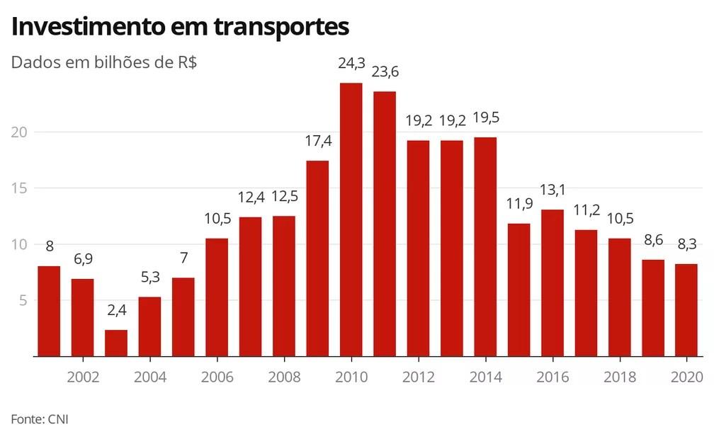 Investimentos em transportes — Foto: Economia G1