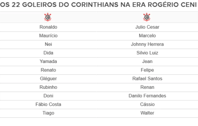 Tabela Goleiros do Corinthians (Foto: Arte)