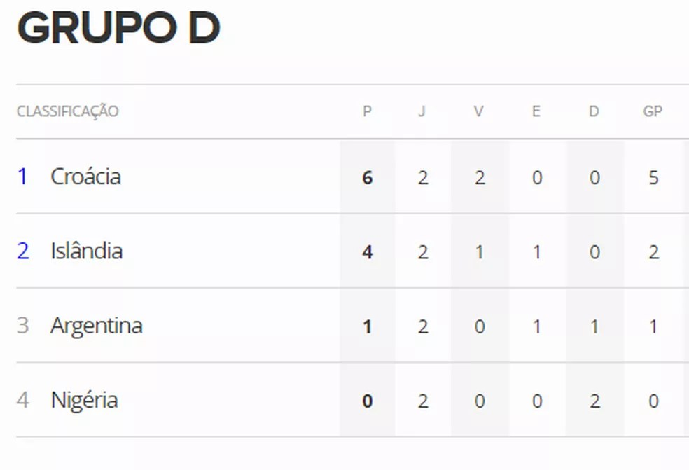 Tabela do Grupo D caso a Islândia vença (Foto: Reprodução)